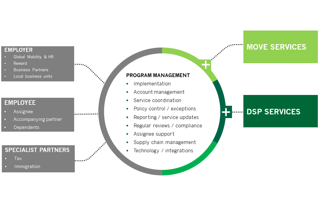 Global Mobility Programme - Moving & DSP