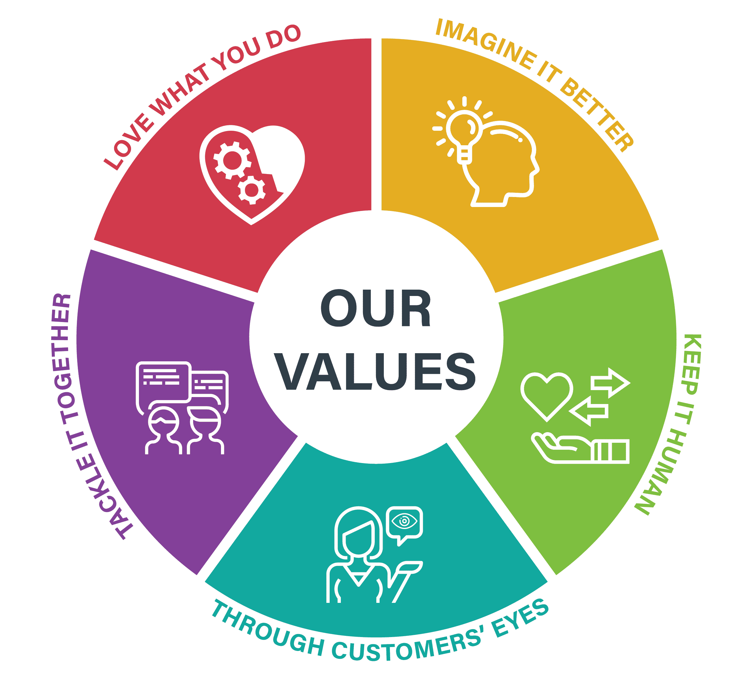 AGM Group Core Values